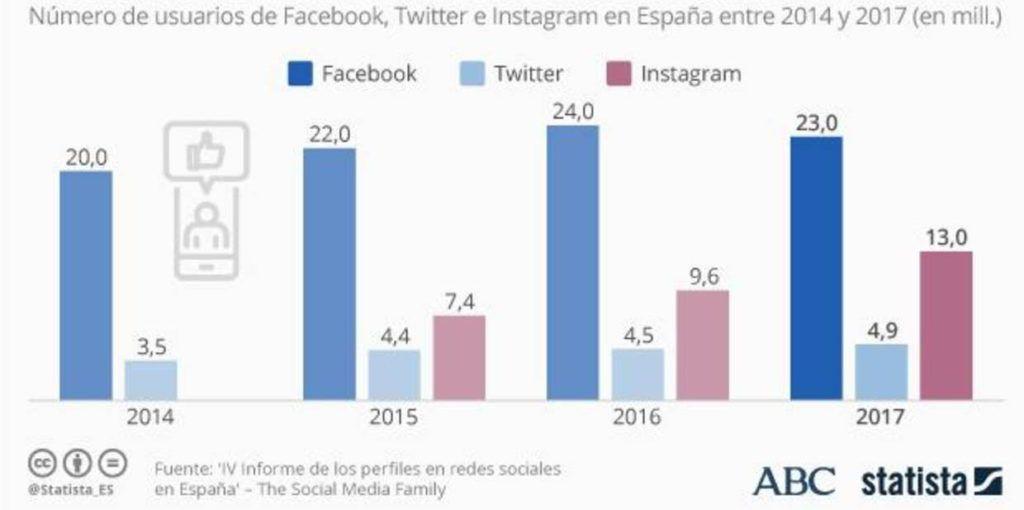 grafico usuarios de facebook