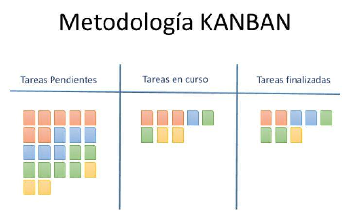 metodologia agil kanban