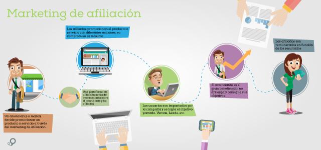 Introducción al marketing de afiliación