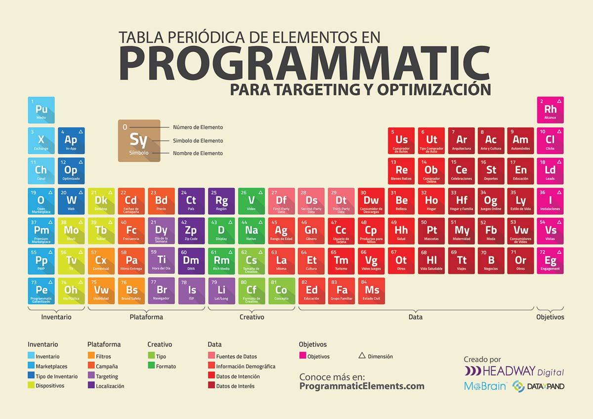 tabla-elementos-compra-programatica